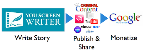 YouScreenWriter is the first  online mobile content studio front-end to YouTube, Google, Facebook and Twitter.